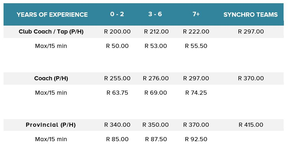 coaching fee structure – safsa